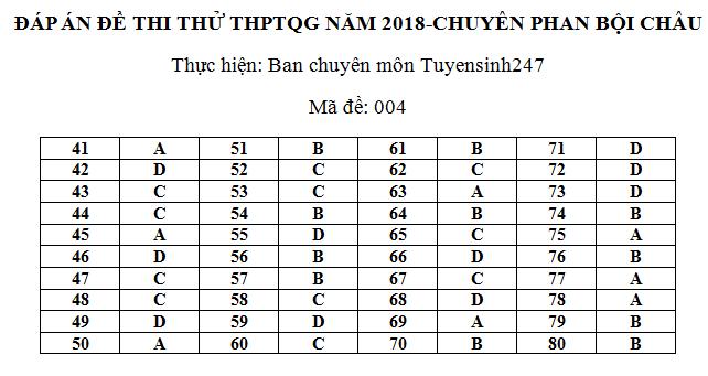 De thi thu THPTQG mon Dia Chuyen Phan Boi Chau 2018 lan 1