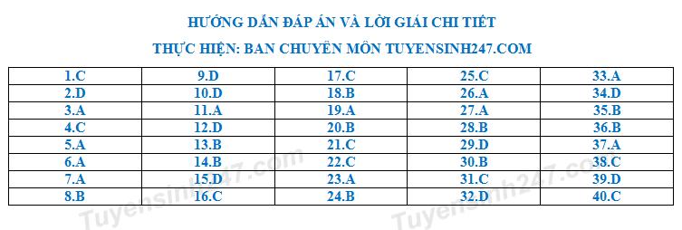 De thi thu THPTQG mon Ly Chuyen Hoang Van Thu nam 2018