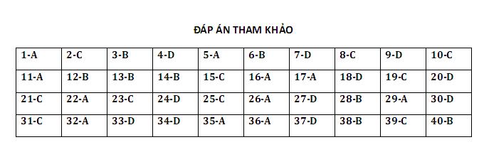 De thi hoc ki 2 lop 12 mon Ly 2018 - So GD Nam Dinh