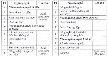 Thong bao tuyen sinh cua truong Cao Dang Hang Hai I nam 2018