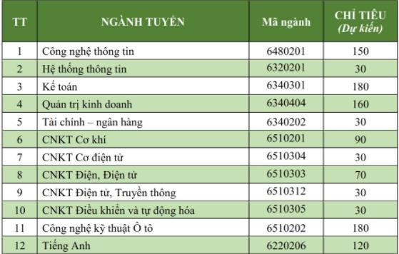 Truong Cao dang Kinh te - Ky thuat TP. HCM tuyen sinh nam 2018