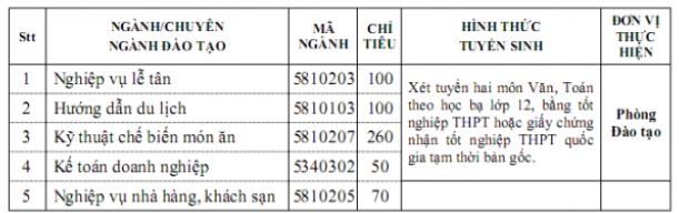Thong tin tuyen sinh cua truong Cao dang Du Lich Ha Noi 2018
