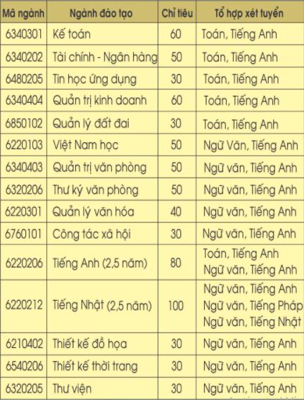 Thong bao tuyen sinh cua Cao dang Su pham Thua Thien Hue 2018