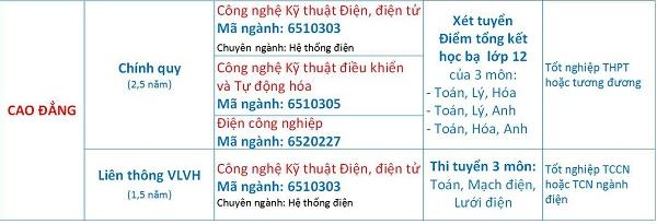 Truong Cao Dang Dien Luc TPHCM thong bao tuyen sinh nam 2018