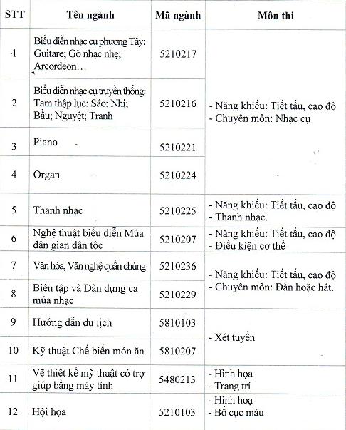 Thong bao tuyen sinh cua Cao Dang Van Hoa Nghe Thuat Viet Bac