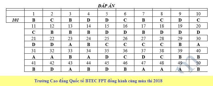 De thi thu THPT QG mon Toan nam 2018 - So GD&DT Tra Vinh