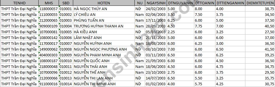 Da co diem thi vao lop 10 tinh Tay Ninh nam 2018