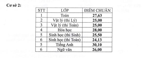 Diem thi va diem chuan vao lop 10 Truong Pho Thong Nang Khieu TPHCM 2018