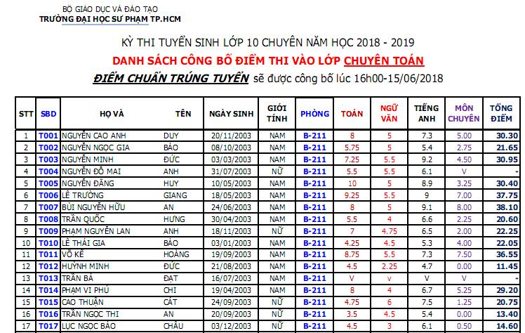 Truong TH thuc hanh Su pham TPHCM cong bo diem thi 2018