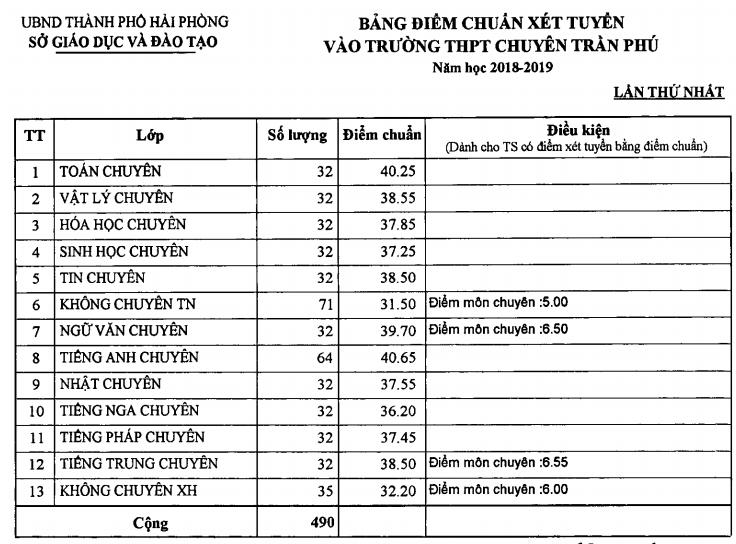 Diem chuan vao lop 10 Hai Phong nam 2018