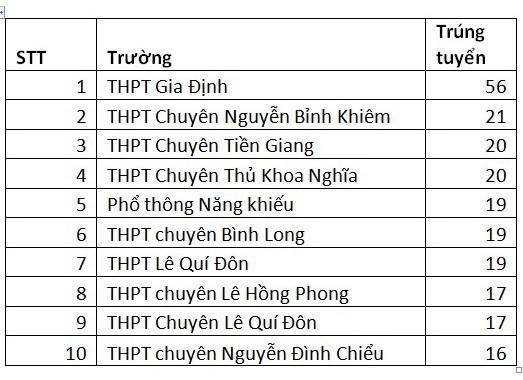 Diem trung tuyen vao DH Khoa hoc xa hoi va nhan van TPHCM theo dien xet tuyen thang 2018