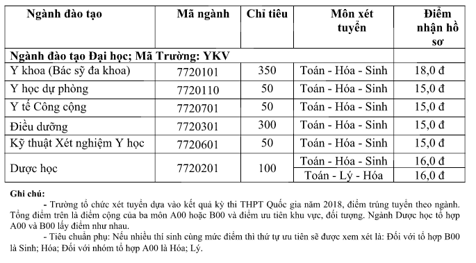 Diem san xet tuyen vao truong Dai hoc Y Khoa Vinh nam 2018