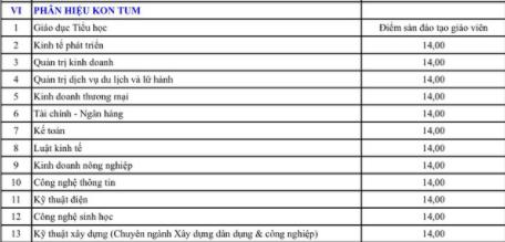Nguong diem nhan ho so xet tuyen vao Phan hieu Kon Tum - DH Da Nang 2018