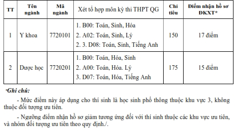 Diem san xet tuyen vao truong Dai hoc Buon Ma Thuot nam 2018