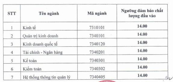 Muc diem xet tuyen vao truong DH Tai Chinh - Quan tri kinh doanh 2018