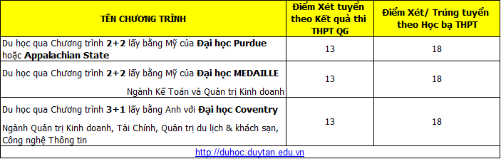 Diem chuan vao Dai hoc Duy Tan theo hinh thuc xet hoc ba nam 2018