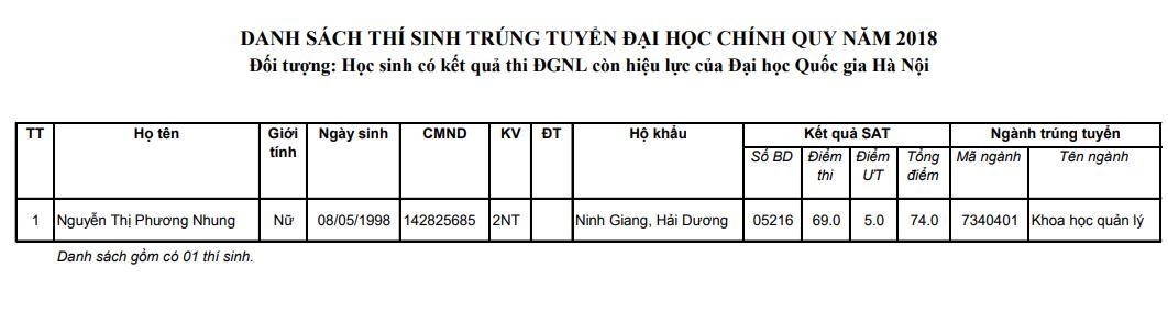 Danh sach trung tuyen thang vao DH Khoa hoc xa hoi va nhan van - DHQGHN 2018