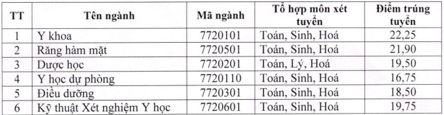 Diem chuan trung tuyen vao Dai hoc Y Duoc - DH Thai Nguyen 2018