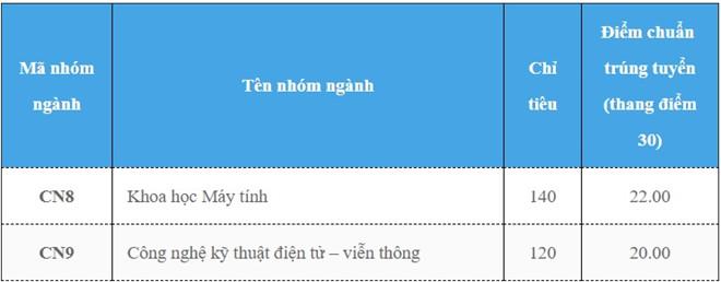 Thong bao diem trung tuyen vao truong Dai hoc Cong nghe Ha Noi - DHQGHN 2018