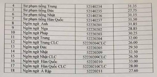 Thong bao diem chuan Dai hoc Ngoai ngu - DHQGHN nam 2018