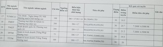 Da co diem chuan trung tuyen vao truong Dai hoc Thuong Mai 2018
