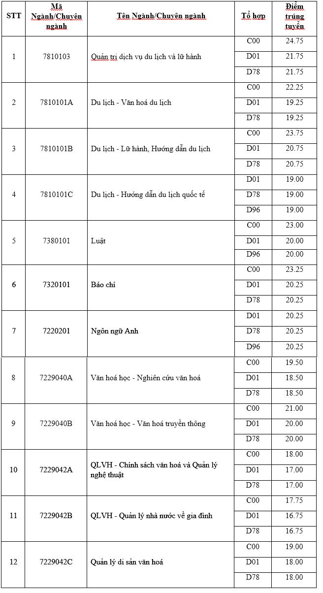 Truong Dai hoc Van Hoa Ha Noi thong bao diem trung tuyen nam 2018
