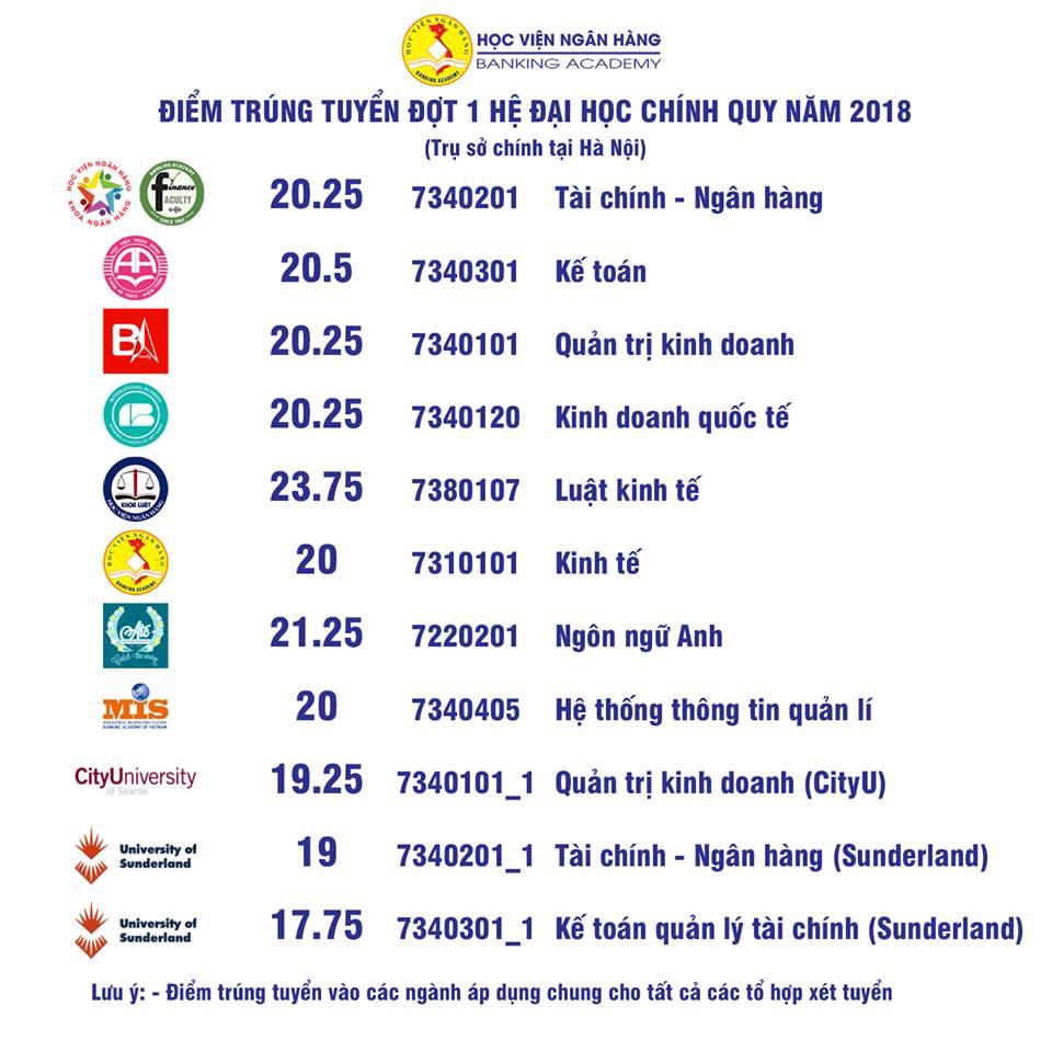 Diem trung tuyen vao Hoc vien Ngan Hang nam 2018