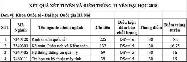 Khoa Quoc te - DHQGHN cong bo diem chuan nam 2018