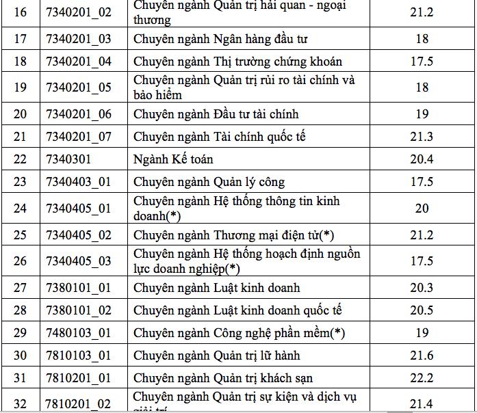 Da co diem chuan vao Dai hoc Kinh te TP.HCM nam 2018