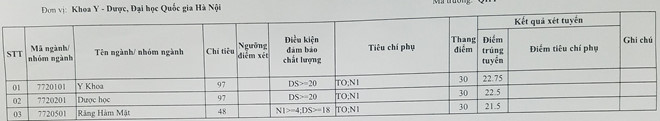 Diem trung tuyen vao Khoa Y Duoc - DHQGHN nam 2018