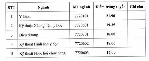 Diem chuan vao Dai hoc ky thuat y te Hai Duong nam 2018