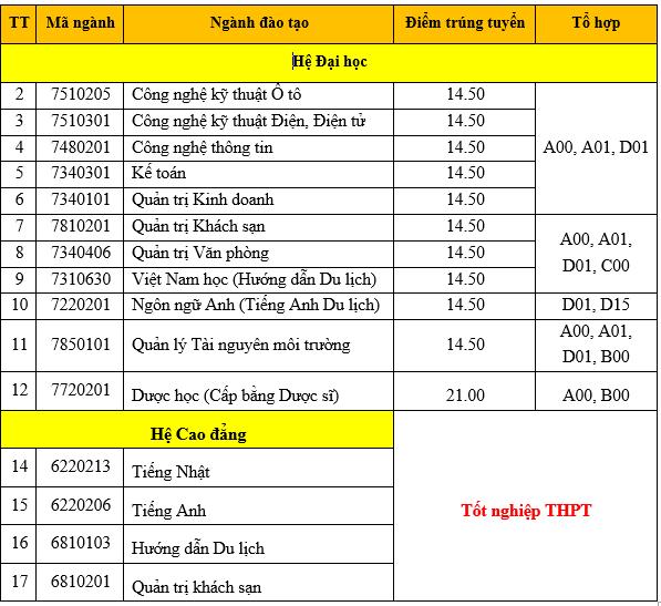 Diem chuan trung tuyen vao truong Dai hoc Thanh Do 2018