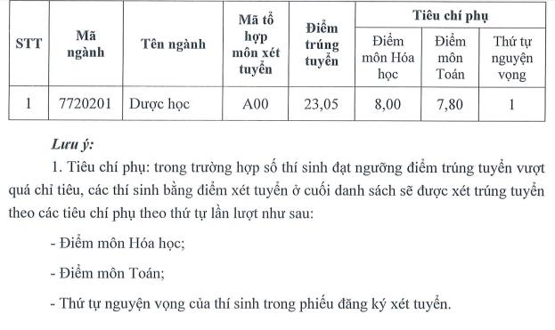 Da co diem trung tuyen vao truong Dai hoc Duoc Ha Noi 2018