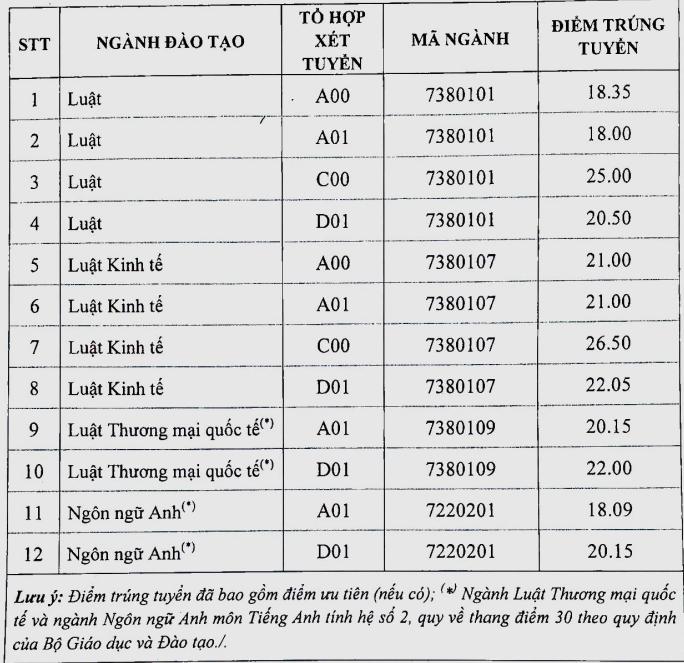 Da co diem chuan trung tuyen vao truong Dai hoc Luat Ha Noi 2018