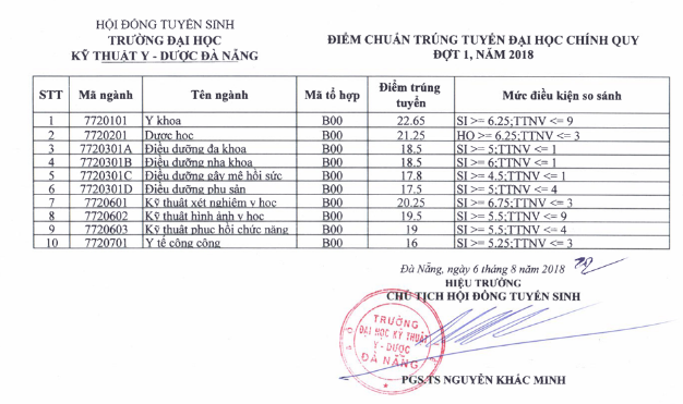 Diem chuan vao Dai hoc Ky thuat Y Duoc Da Nang nam 2018