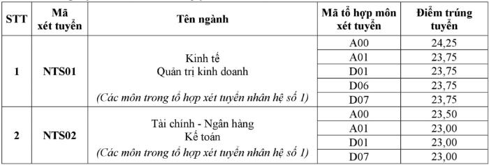 Dai hoc Ngoai thuong chinh thuc cong bo diem chuan nam 2018