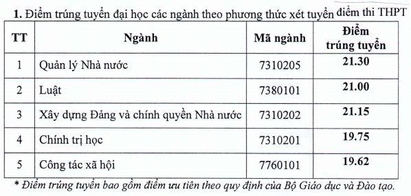 Thong bao diem trung tuyen vao truong Hoc vien can bo TP.HCM 2018