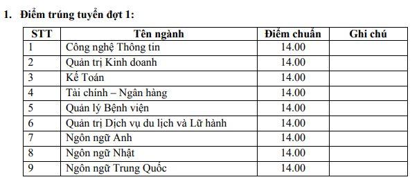 Diem chuan trung tuyen vao Dai hoc Hung Vuong TP.HCM 2018