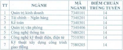 Truong Dai hoc Kinh te - Ky thuat Binh Duong cong bo diem chuan 2018