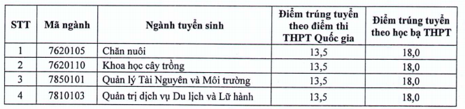 Diem chuan vao truong Dai hoc Thai Nguyen - Phan hieu Lao Cai 2018
