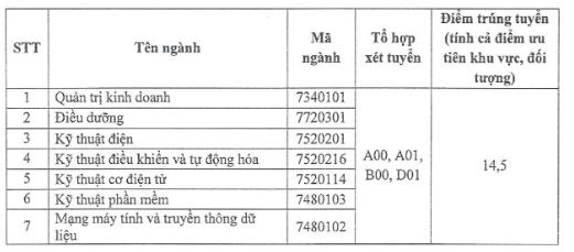 Thong bao diem chuan vao truong Dai hoc Quoc te Mien Dong nam 2018