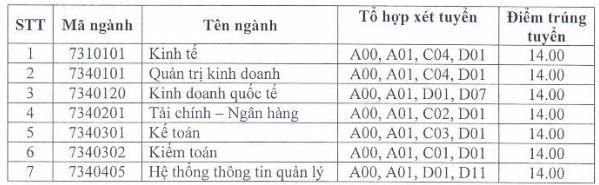 Dai hoc Tai chinh - Quan tri kinh doanh thong bao diem chuan 2018