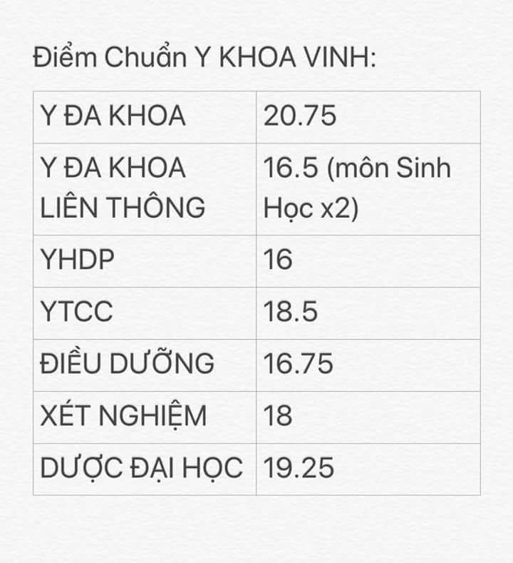 Diem chuan trung tuyen vao Dai hoc Y Khoa Vinh nam 2018