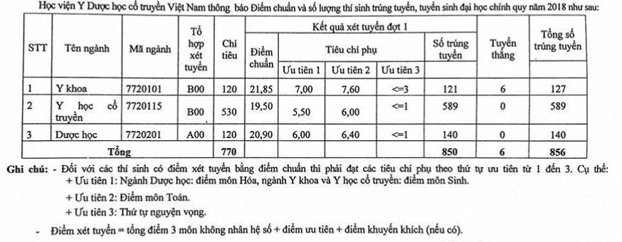 Diem chuan vao Hoc vien Y Duoc hoc co truyen Viet Nam 2018