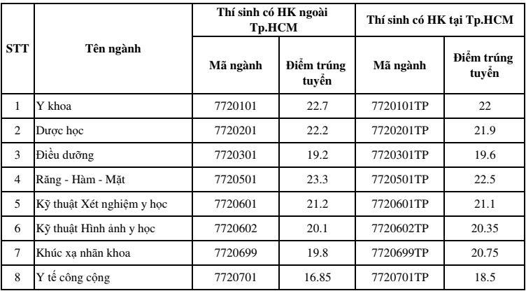Diem trung tuyen vao truong Dai hoc Y Khoa Pham Ngoc Thach 2018