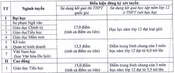 Thong bao diem trung tuyen vao truong Dai hoc Hoa Lu 2018