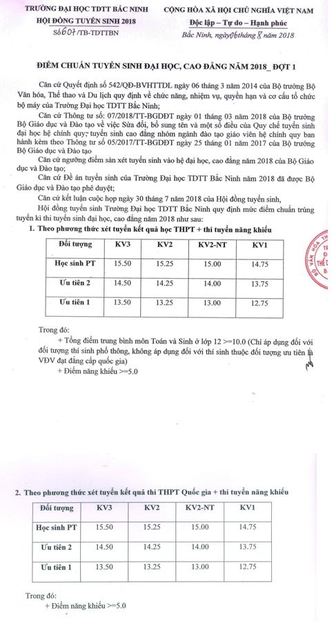 Diem chuan vao Dai hoc The duc the thao Bac Ninh nam 2018