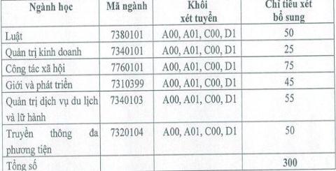Thong bao xet tuyen bo sung vao truong Hoc vien Phu Nu Viet Nam 2018