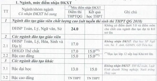 Thong bao tuyen sinh bo sung dot 1 vao Dai hoc Hong Duc nam 2018