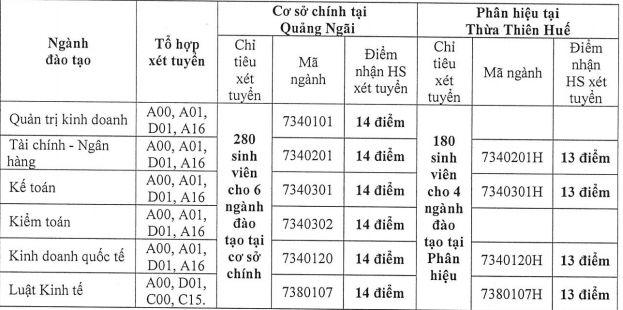 Thong bao xet tuyen bo sung dot 1 vao Dai hoc Tai chinh - Ke toan 2018
